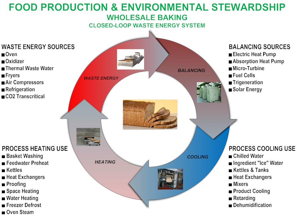 Bakery Flow Chart Closed Loop Waste Energy System Air Management