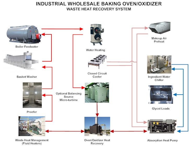 Baking Closed-Loop Waste Energy Schematic Image
